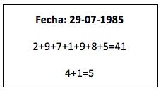 significado fecha nacimiento