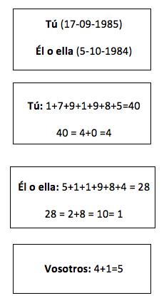 numerologia del amor
